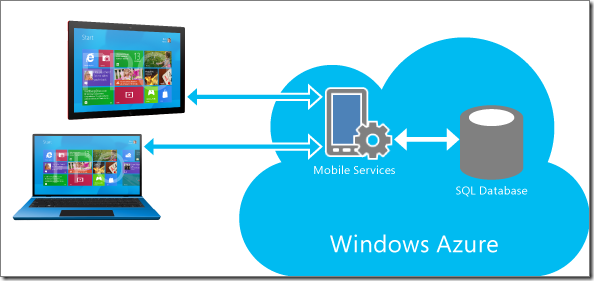 Functional integration for Cloud and Mobile Apps.